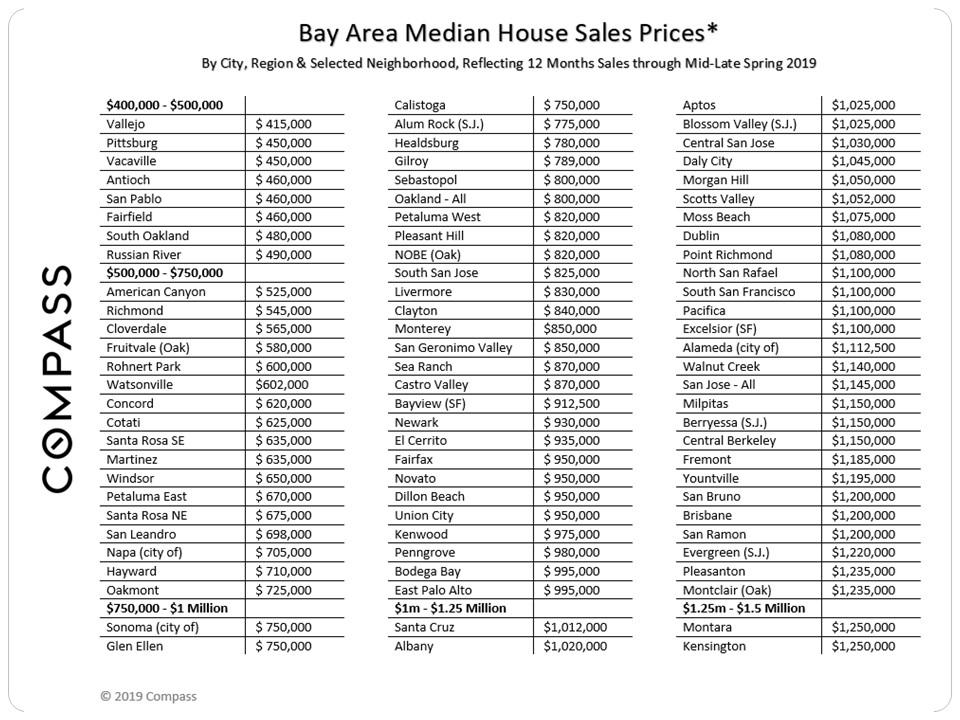 Bay Area Real Estate Markets Survey - Compass - Compass