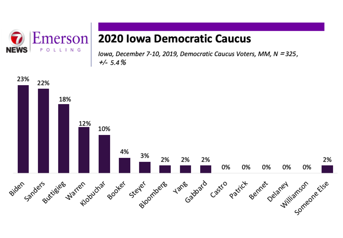 Iowa 2020: Warren's Support Drops while Sanders Rises