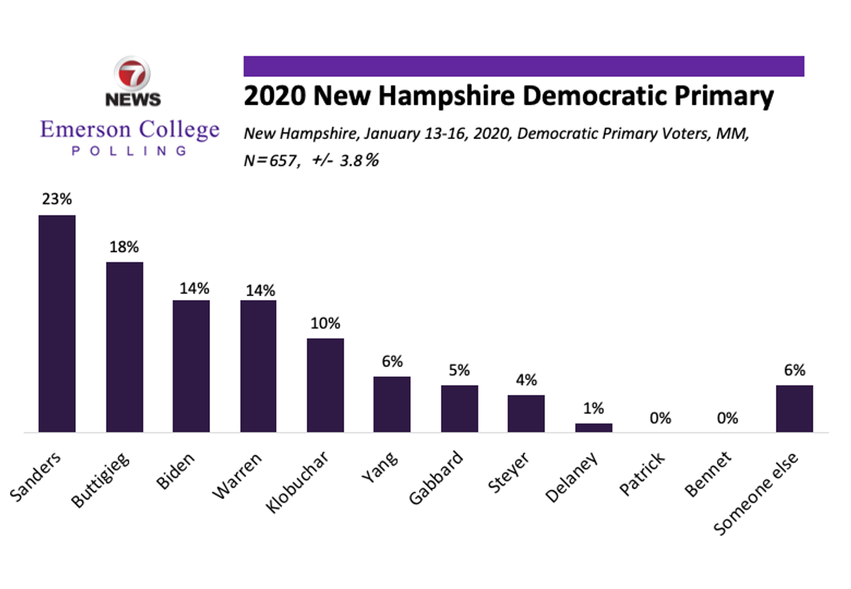 New Hampshire 2020: Sanders Holds Lead; Klobuchar Surges to Double Digits