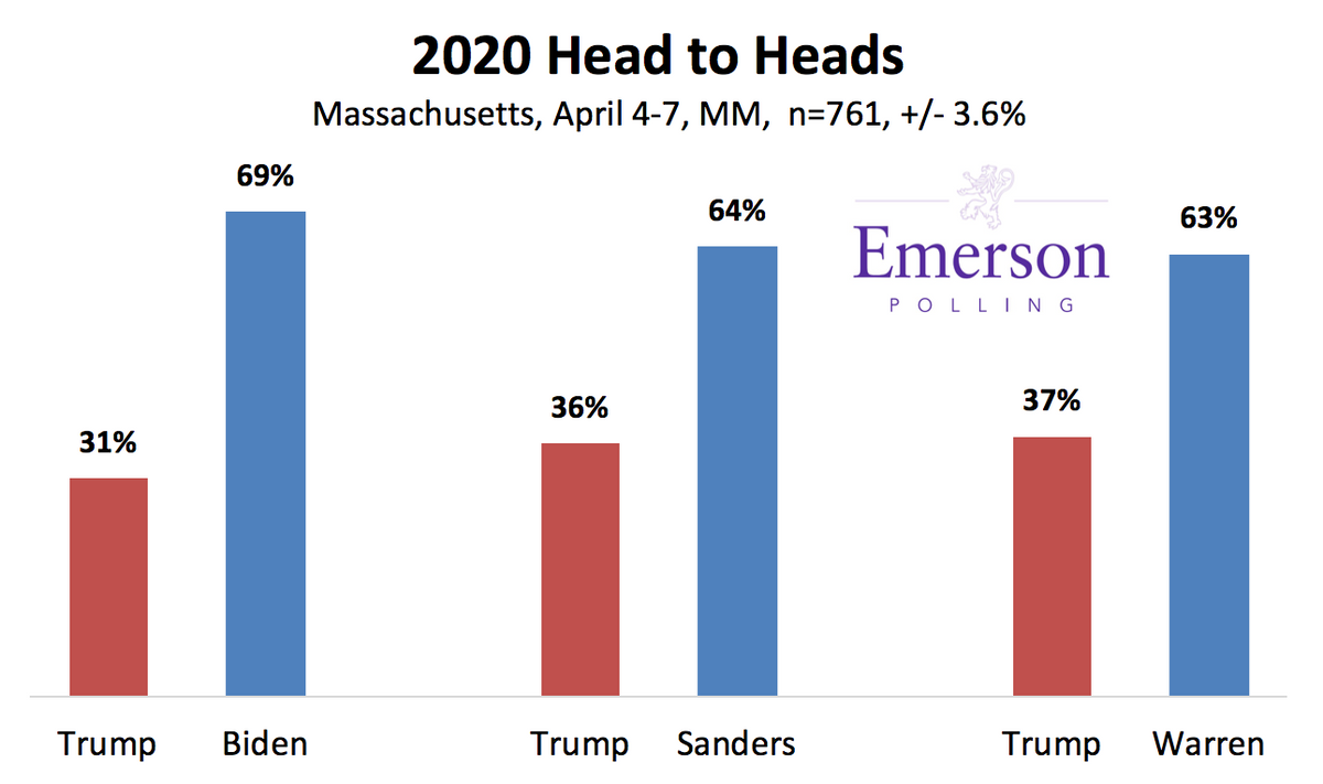 Emerson Polling - Massachusetts 2020: Sanders, Biden lead