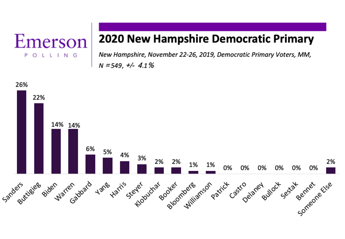 New Hampshire 2020: Sanders jumps to lead, Buttigieg surges while Warren and Biden slip