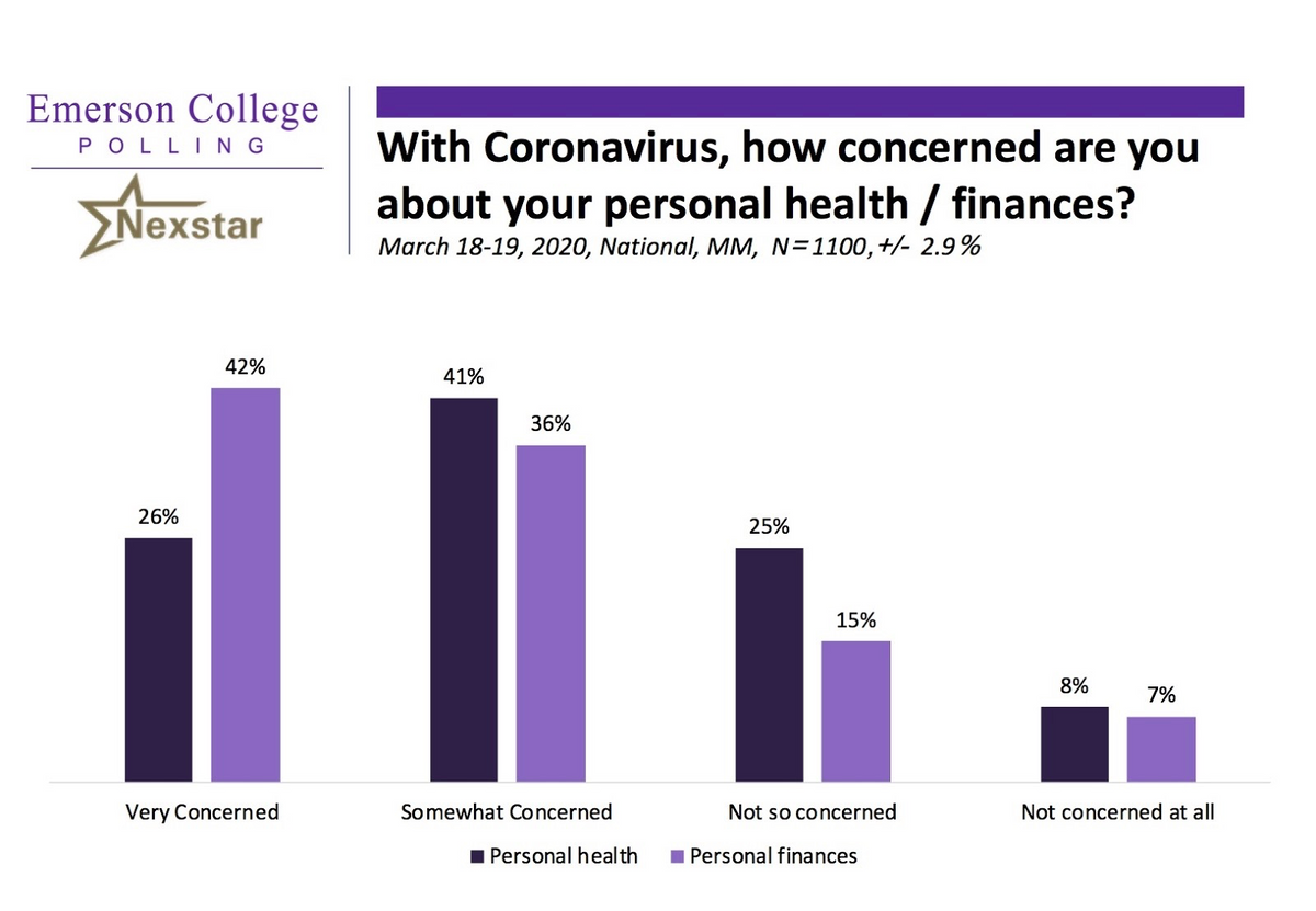 March National Poll: 70% of Americans Worried About Catching Coronavirus