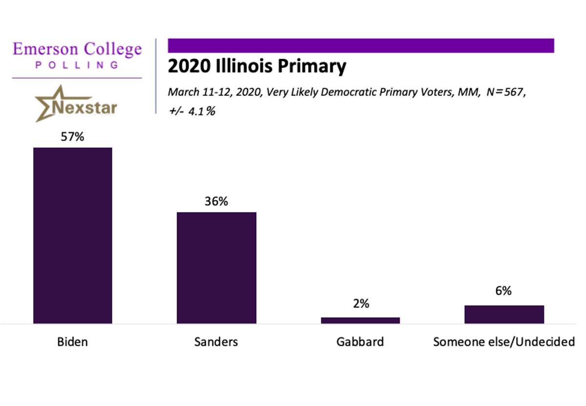 Illinois 2020: Biden Leads Sanders in the Prairie State