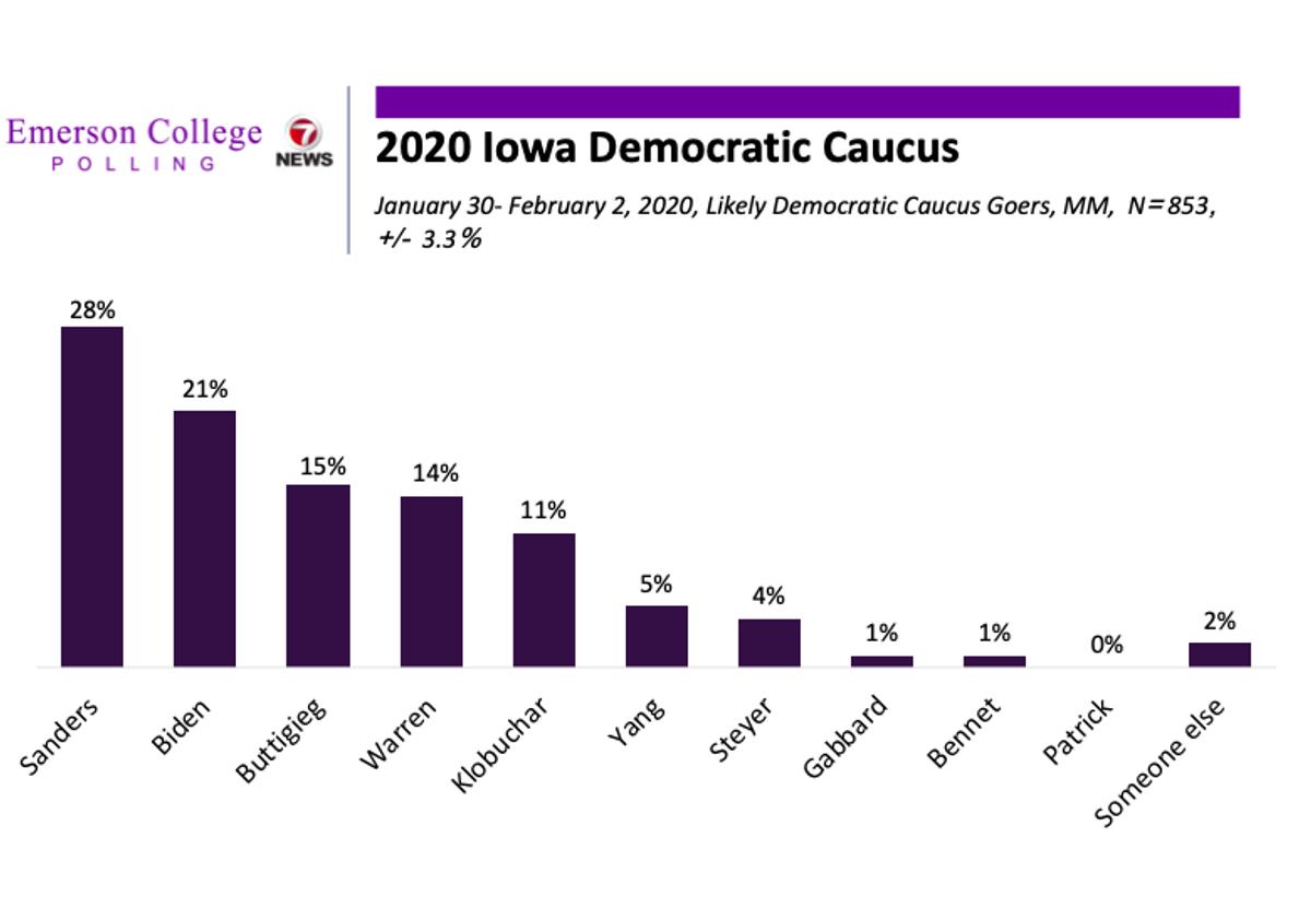 Iowa 2020: Sanders On Top Going Into Caucus Night