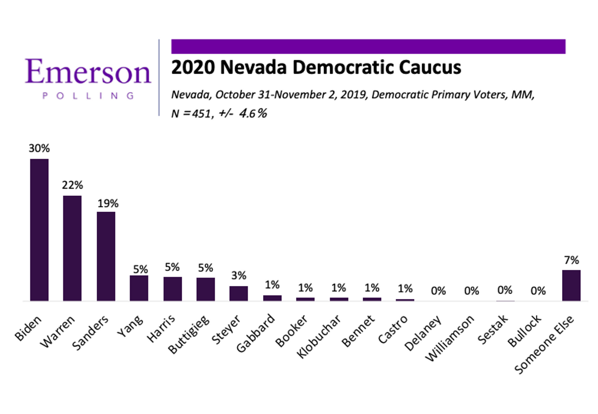 Nevada 2020: Biden Extends Lead, Warren Jumps to Second