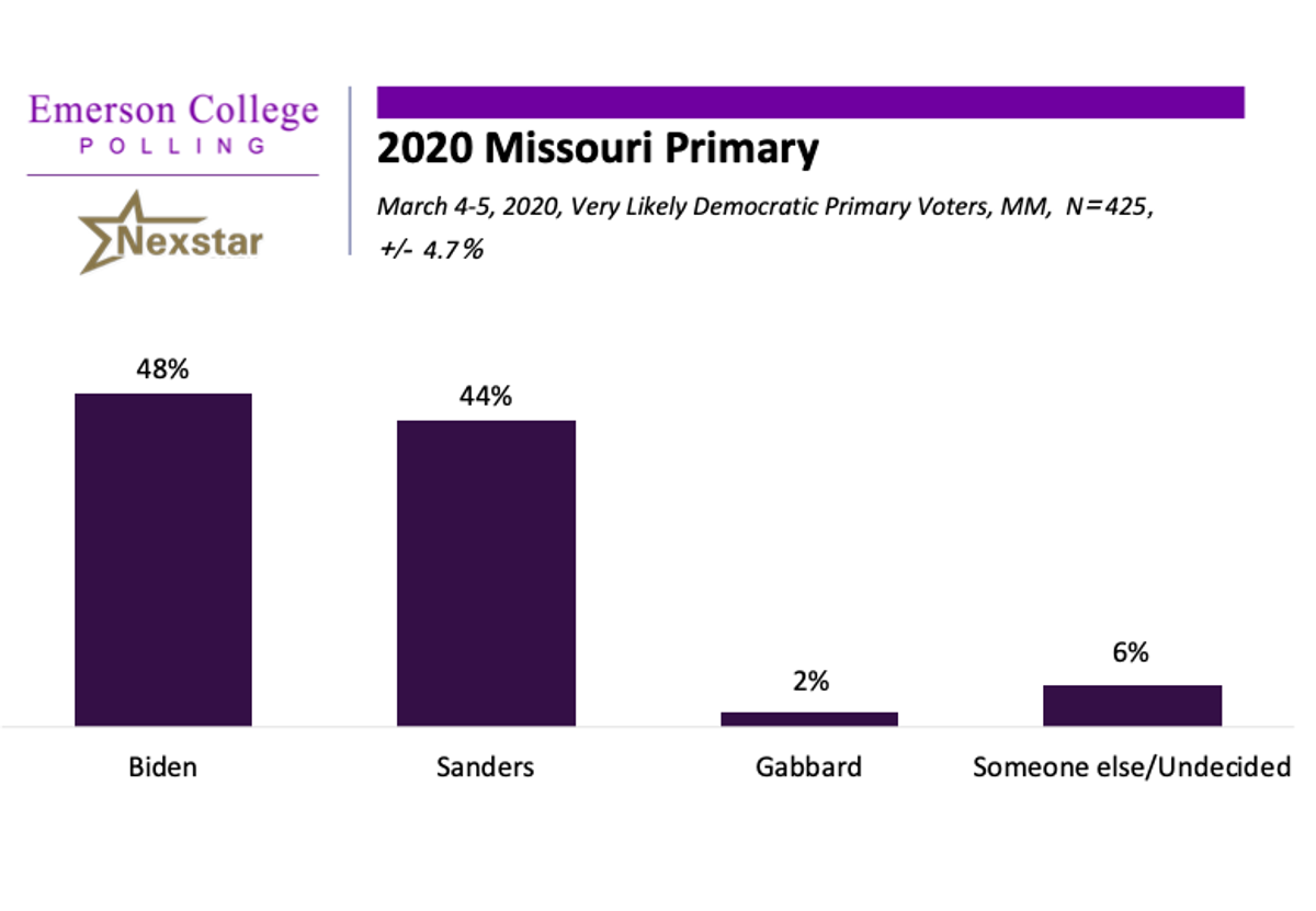 Missouri 2020: Biden with Slim Lead on Sanders