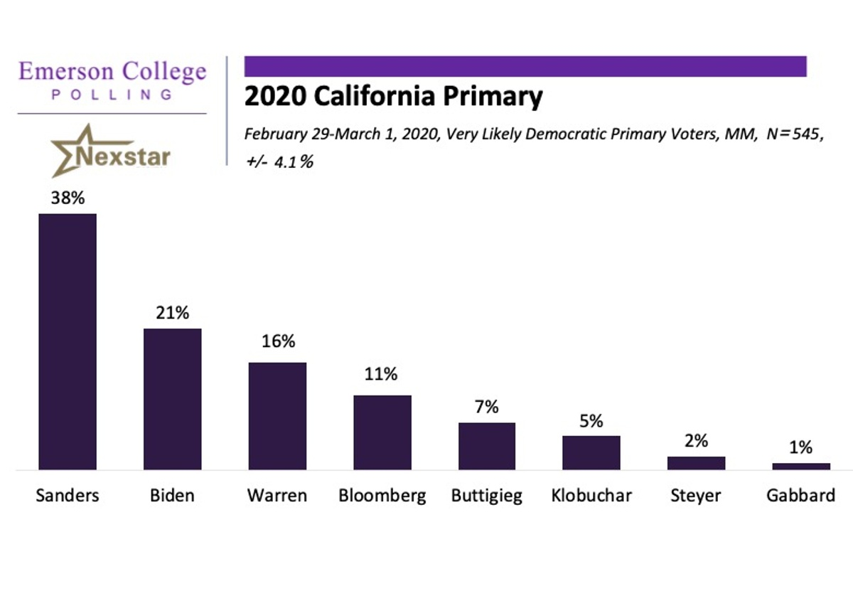 California 2020: Sanders Positioned to Capture California on Super Tuesday
