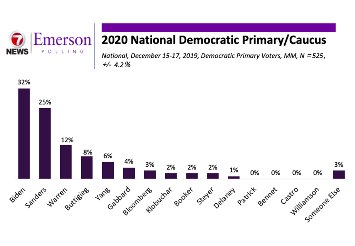 December National Poll: Biden and Sanders Pull Away from the Pack as Warren Falls