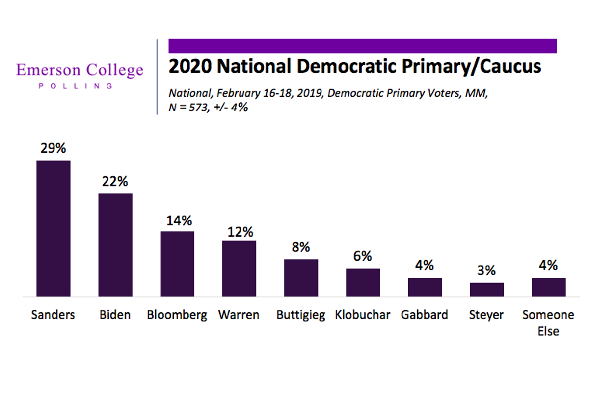 February National Poll: Sanders Takes the Lead for Democratic Nomination, Bloomberg on the Rise