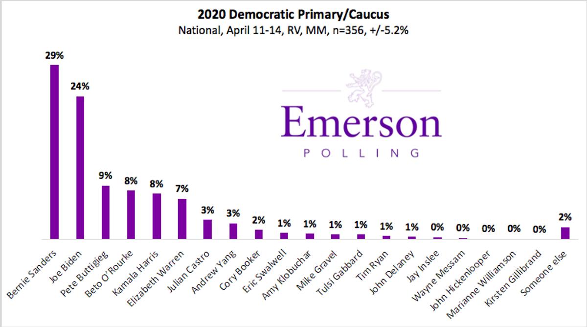 The new Emerson poll has Bernie ahead of Biden and Buttigieg in third.