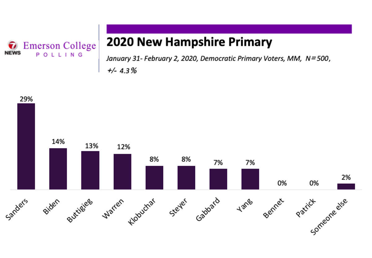 New Hampshire 2020 Tracking Poll Night 1: Sanders Opens Commanding Lead