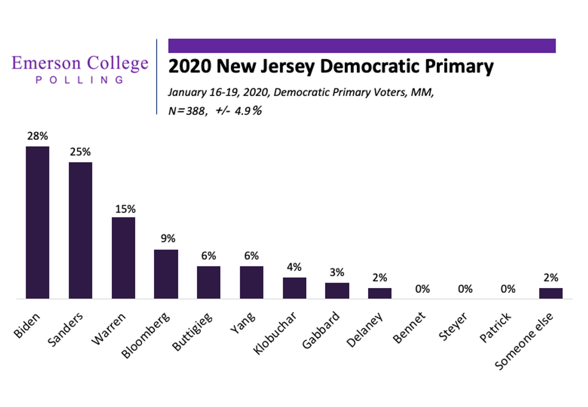New Jersey 2020: Generational Divide Between Biden and Sanders On Display