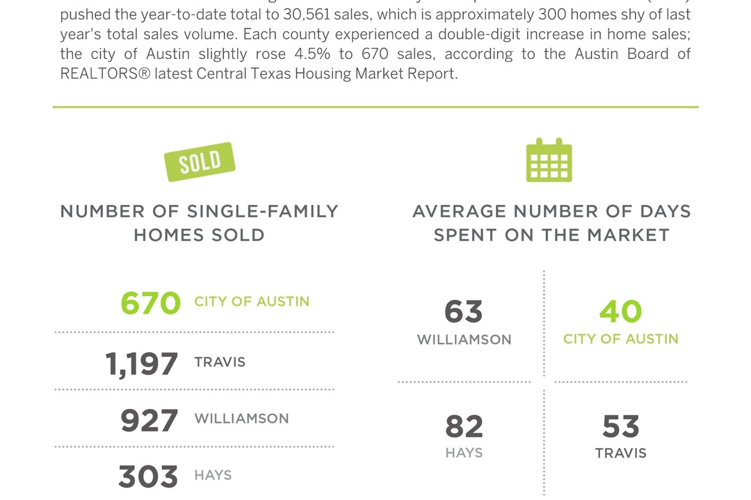 Demand for New Homes Continues to Rise in Austin