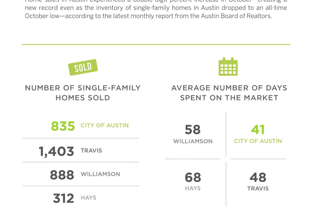 The Austin Market Set a New Record in October
