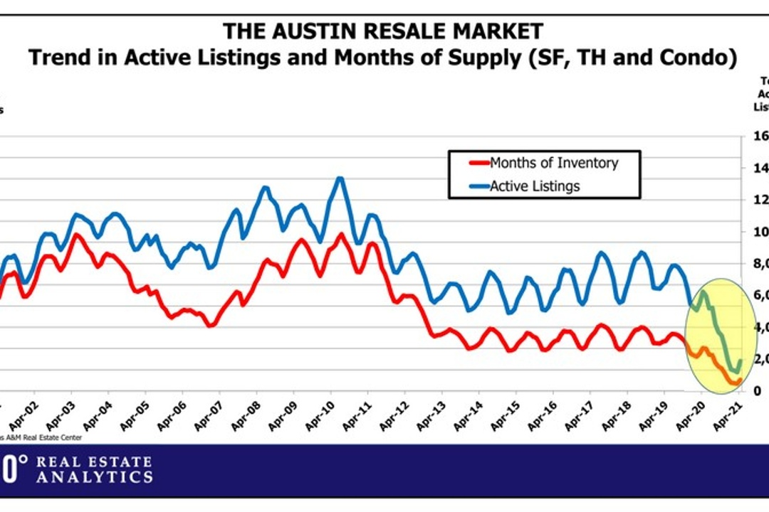 How Does Austin Compare to Peer Cities?