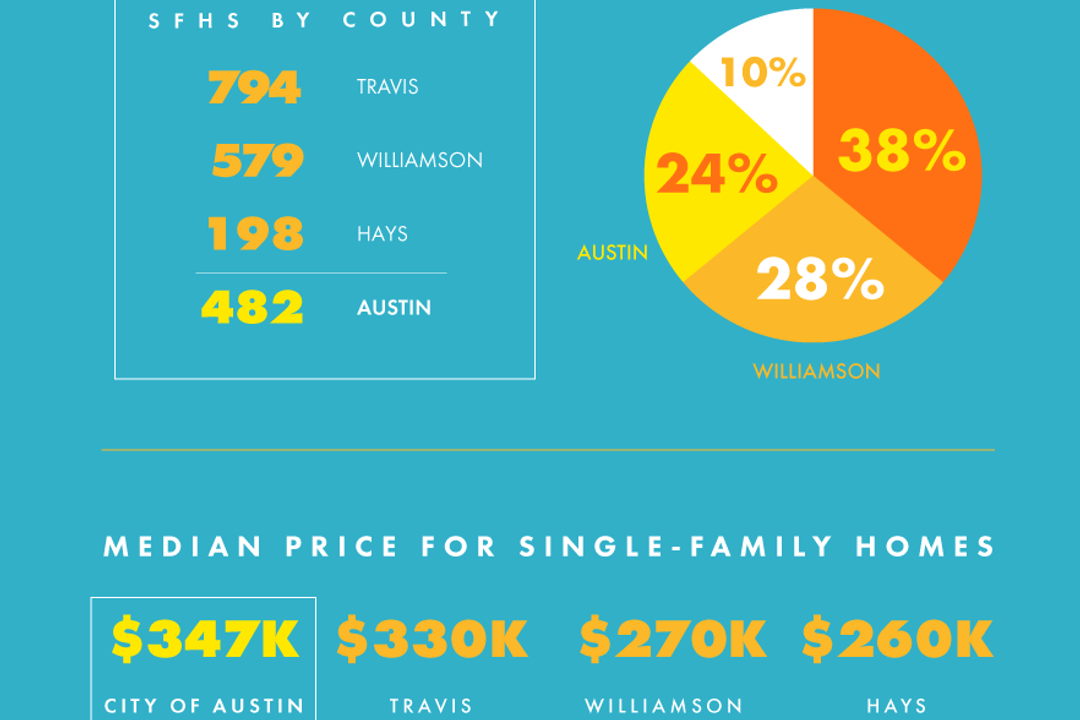 Increase in Central Texas Home Sales Signals Strong Market