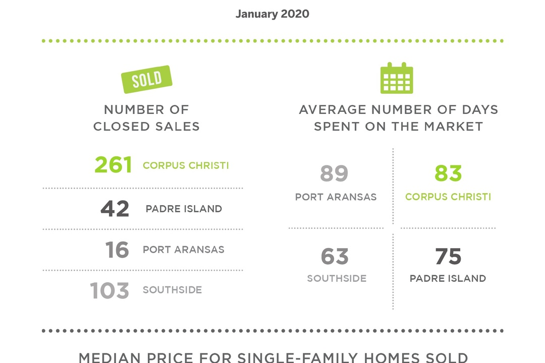 Closed Sales Rose in Corpus Christi