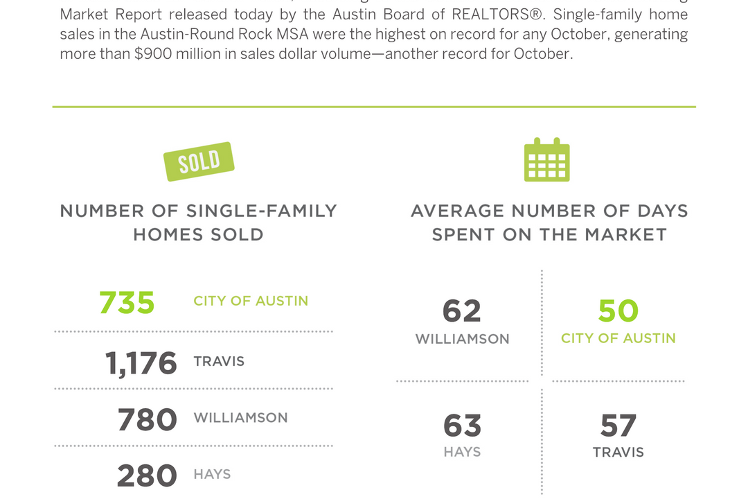 Demand for Single-Family Homes Brings Record-Breaking Sales for Central Texas