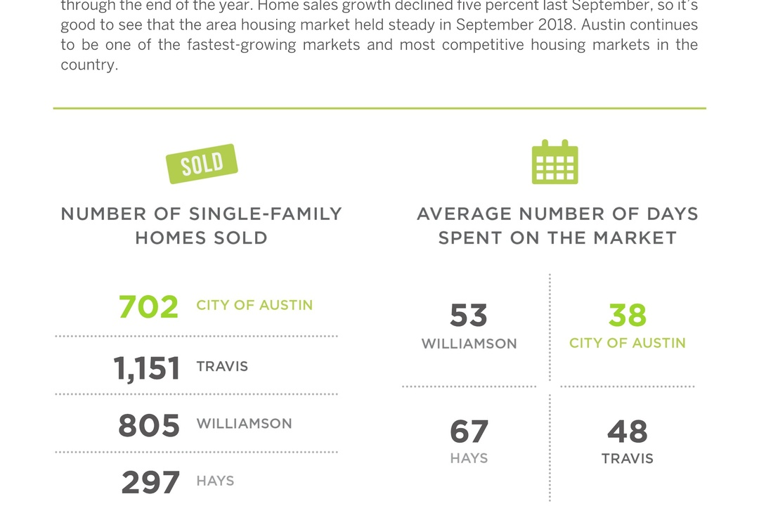 ATX Housing Market Held Steady This September