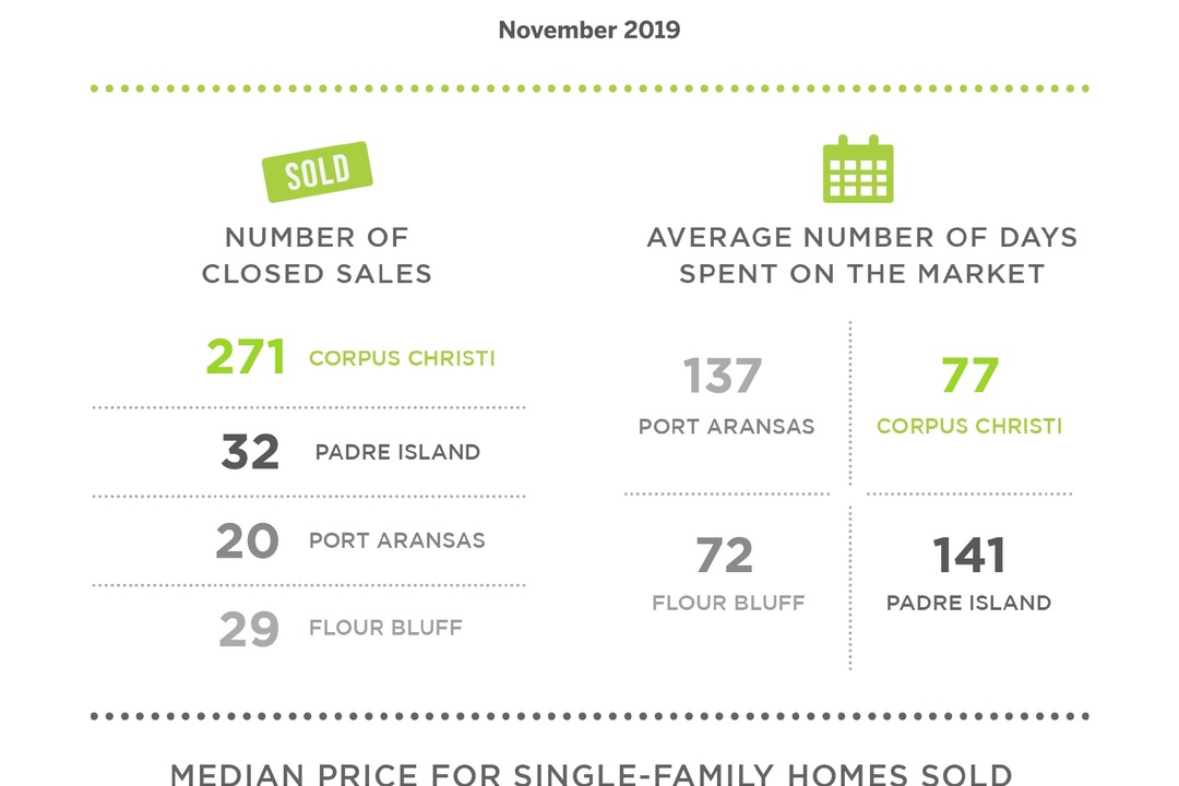 Home Prices Rose on The Island this November