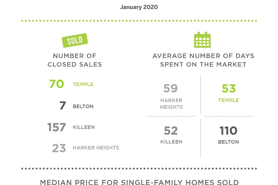 Home Sales Rose 28% in Killeen this January