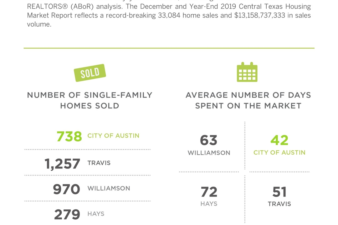 Austin's median home price increased by 5.3%