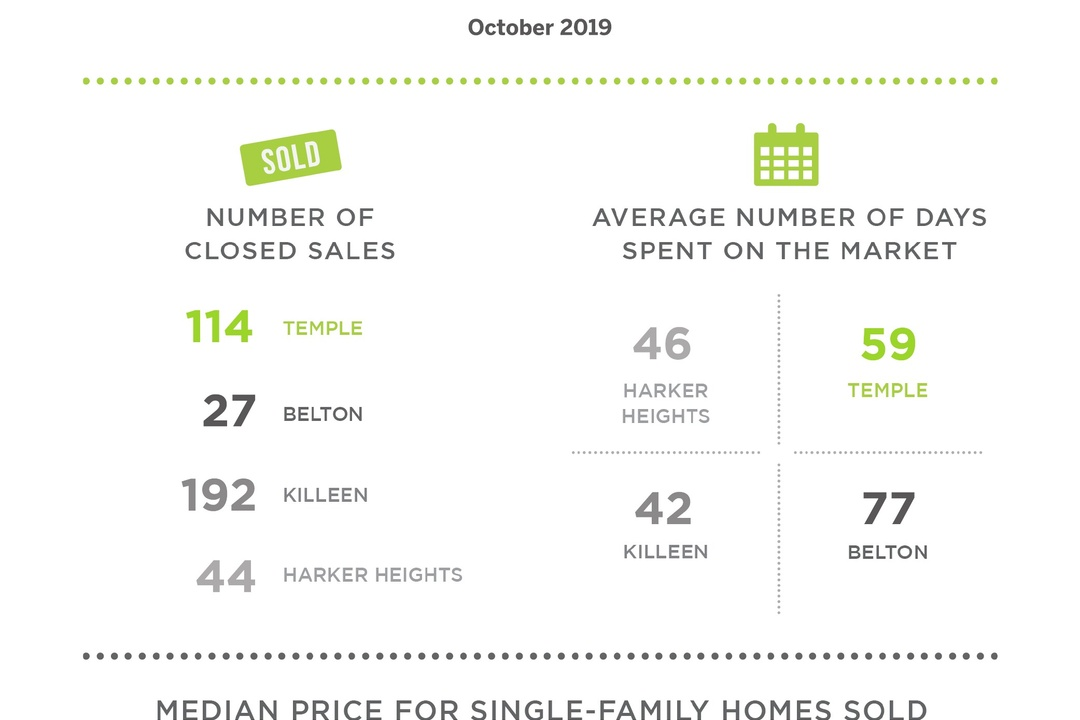 Closed Sales and Prices Rose in Temple