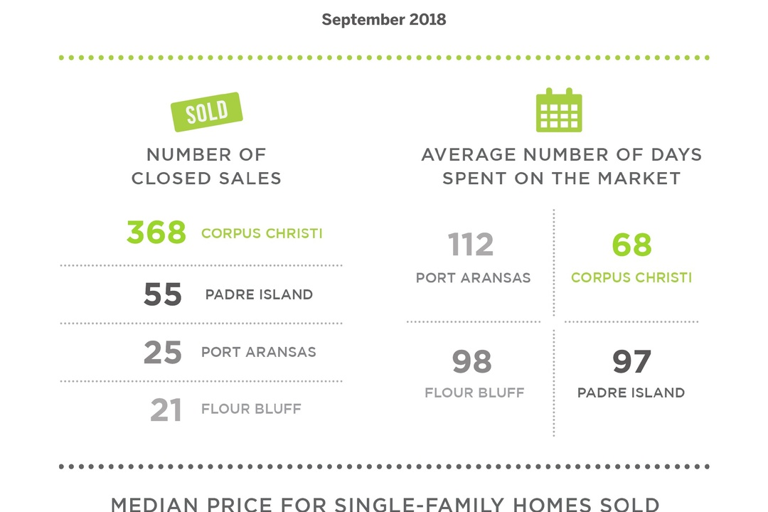 Closed Sales and Prices Rose in Corpus Christi