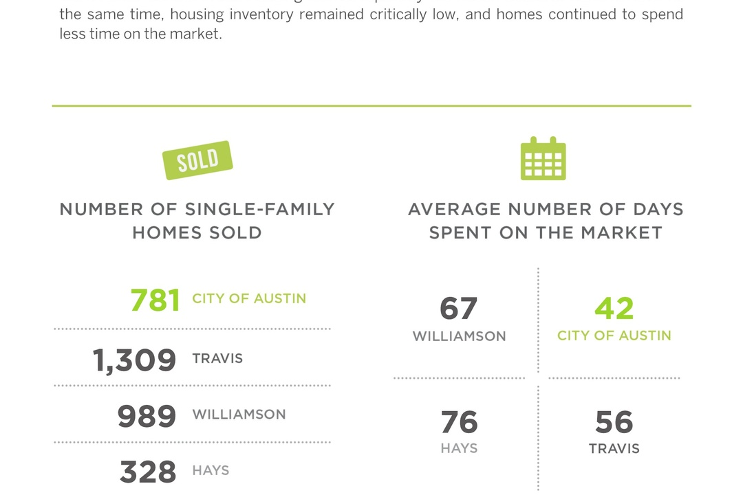 Austin saw Homes Sales Fall as Inventory Remains Critically Low