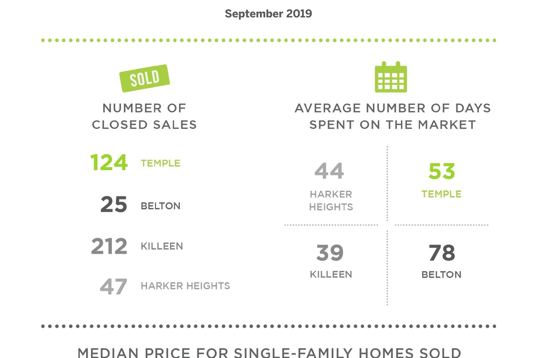 Killeen Saw Home Sales Rise in September