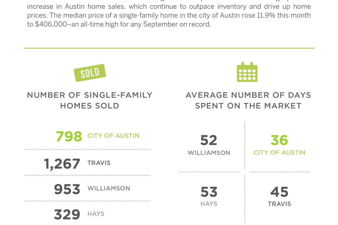 Austin Home Inventory Shrinks As Prices Rise