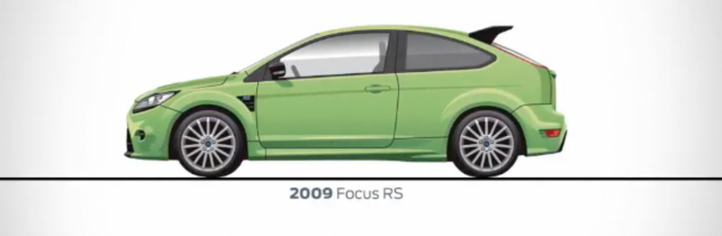 The History of Ford RS