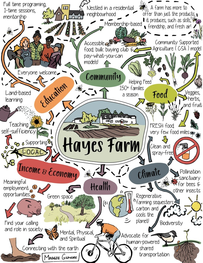 Hayes Farm for Community! | Chuffed | Non-profit charity and