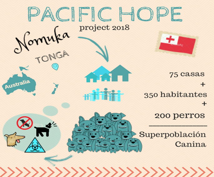 The Pacific Hope Project | Chuffed | Non-profit charity and
