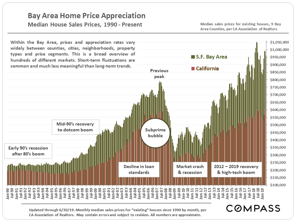 Housing Affordability in the San Francisco Bay Area - Compass