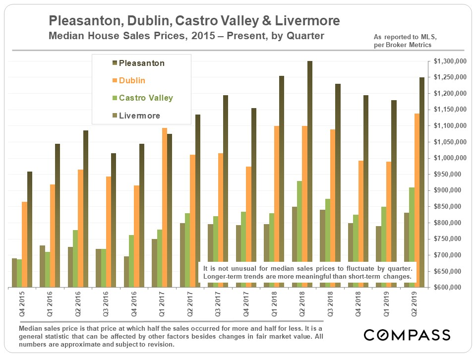 Tri-Valley Real Estate Q2 Report - Compass - Compass