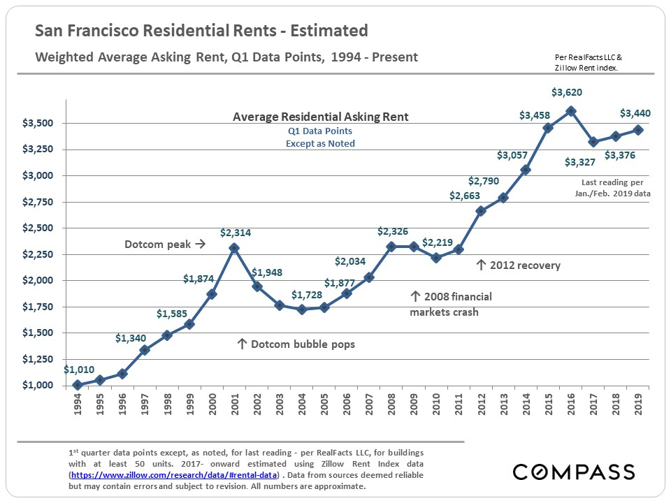 Long-Term Trends in San Francisco Real Estate - Compass