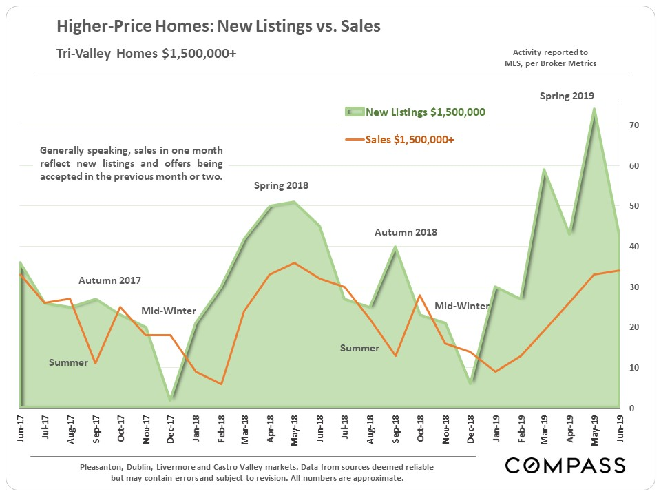 Tri-Valley Real Estate Mid-Summer Report - Compass - Compass