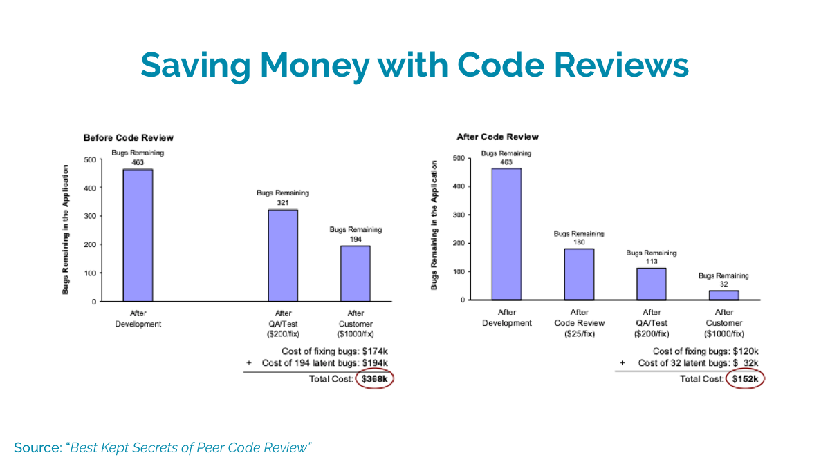 Code review your app and save money