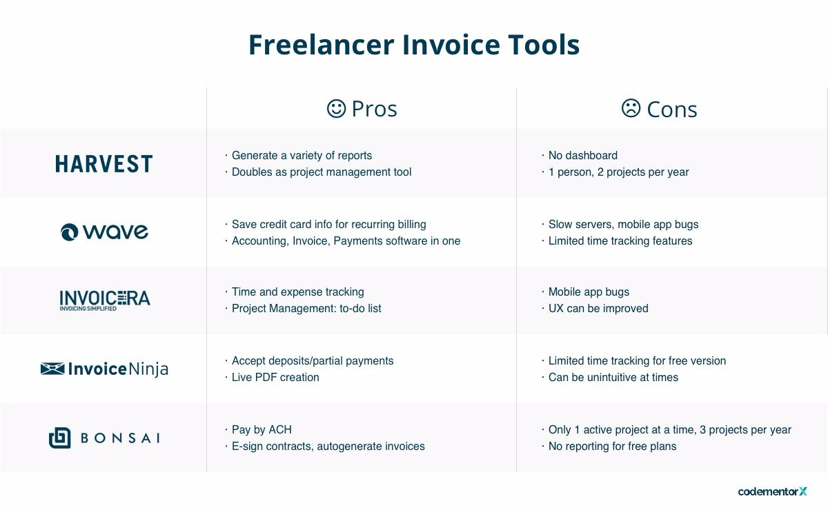Freelancer Invoicing Software Comparison Harvest Invoice Wave Apps - Invoice tool