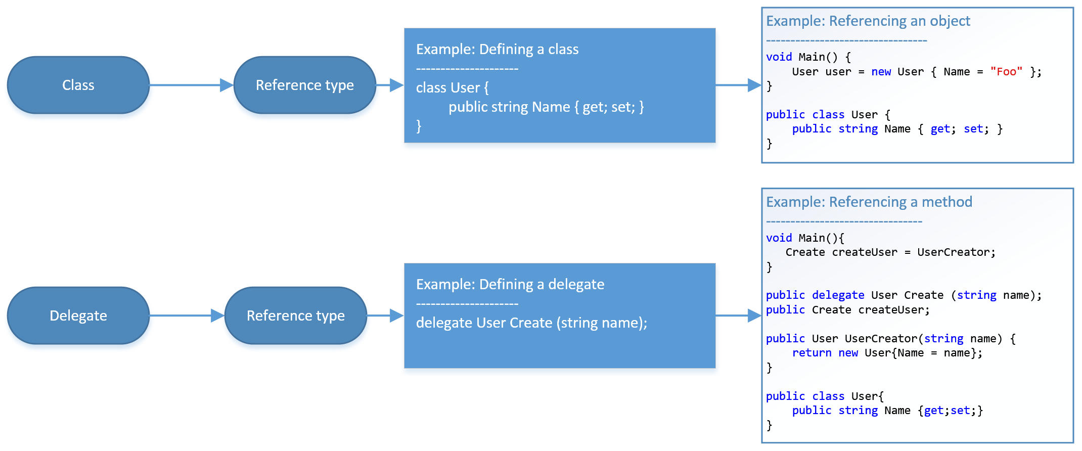 Beginner's Guide to Delegates, Funcs and Actions in C# | Codementor