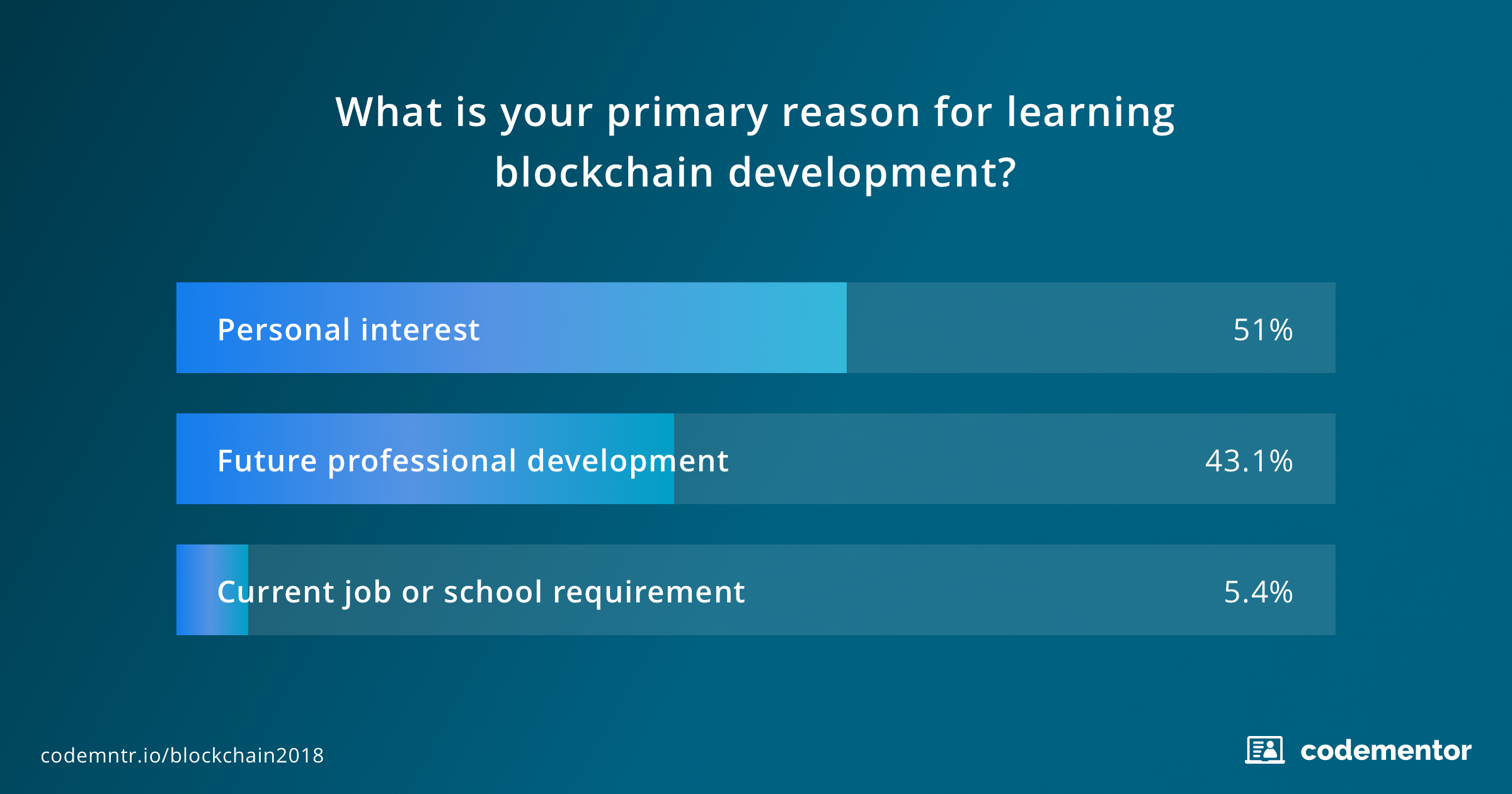 Survey4_State_of_Blockchain_Programming_in_2018.png