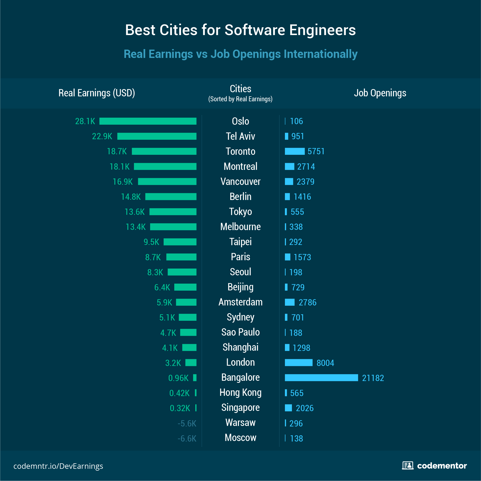 Software systems engineering salary - Best International Cities For Software Engineers