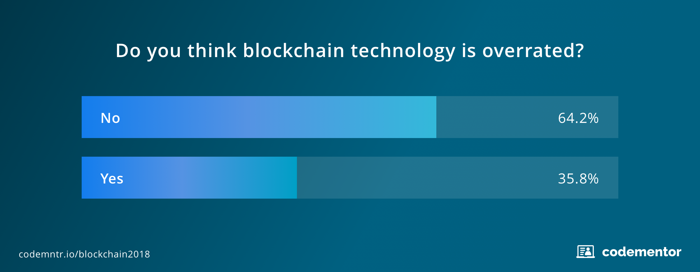 Survey5_State_of_Blockchain_Programming_in_2018.png