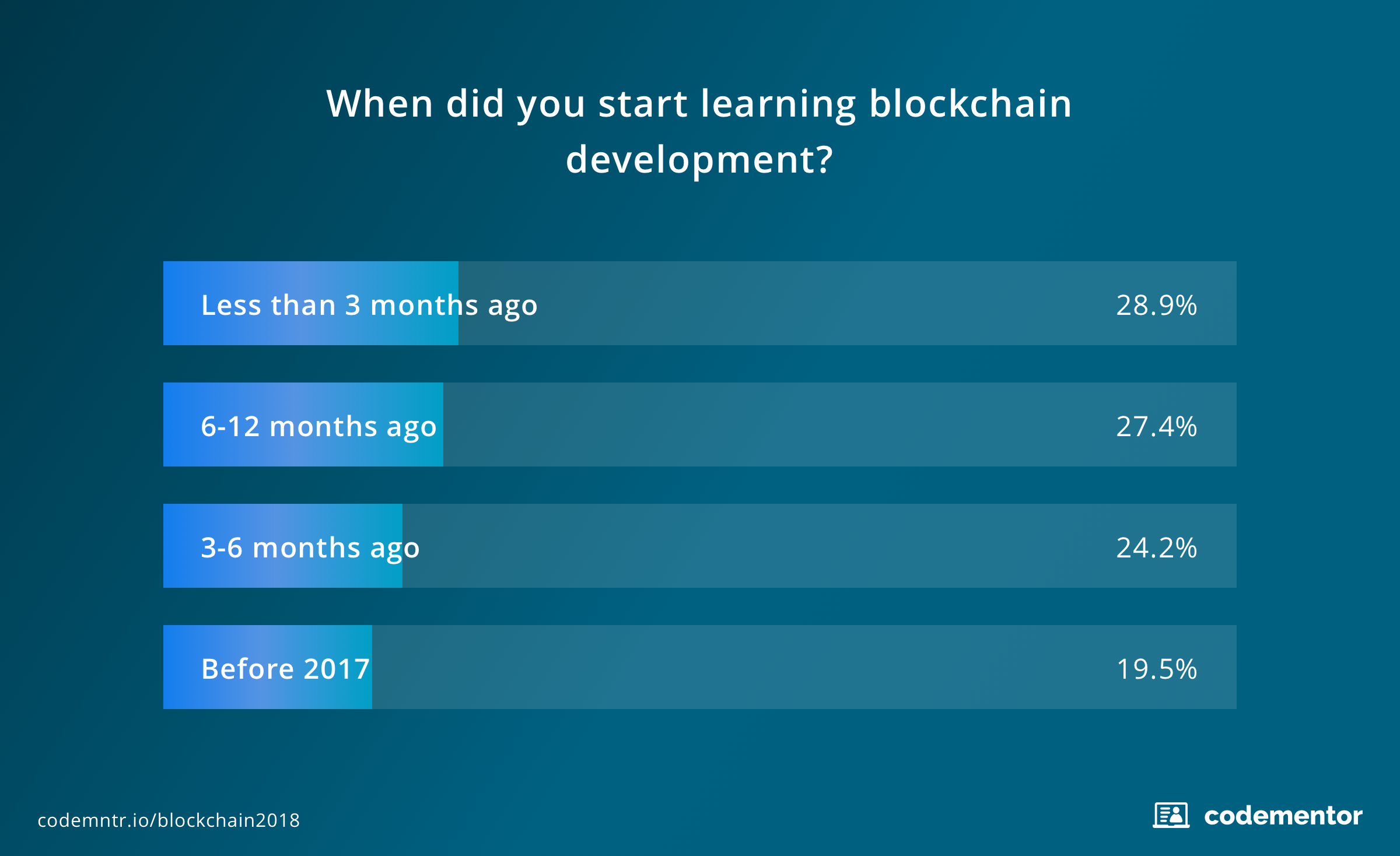 Survey3_State_of_Blockchain_Programming_in_2018.png