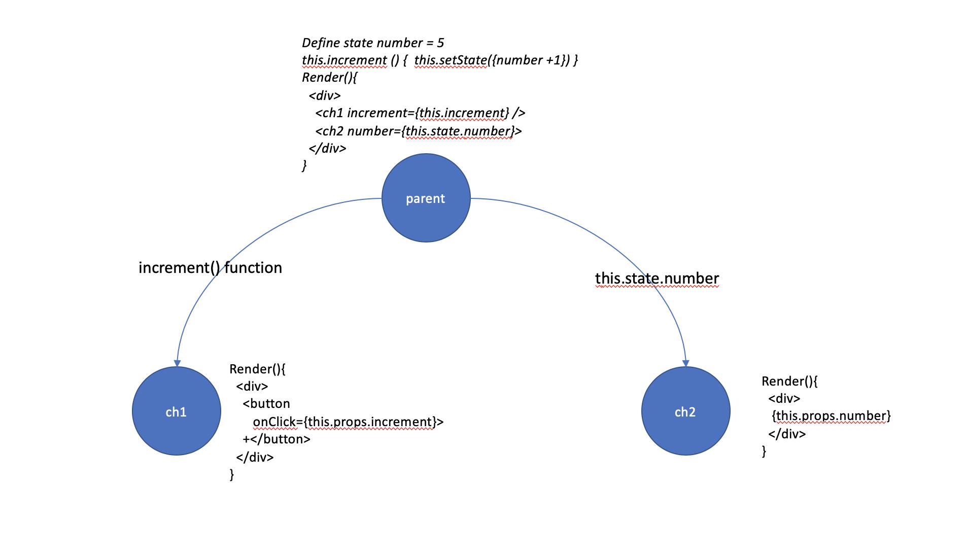 Redux setup with react | Codementor