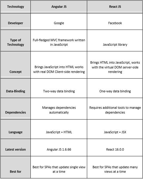 Angular_vs_React.png