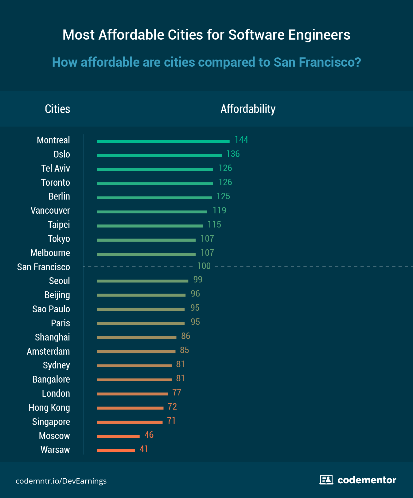 Software systems engineering salary - Most Affordable Cities For Developers