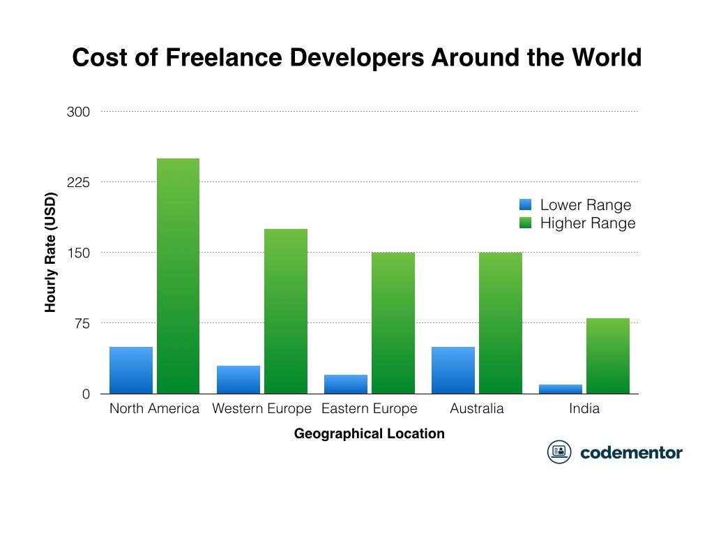 Cost Of Hiring Full Time Vs Freelance Software Developers