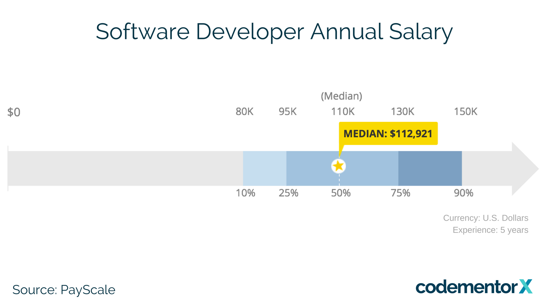 average salary of a freelance software developer